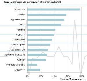 diabetes_market